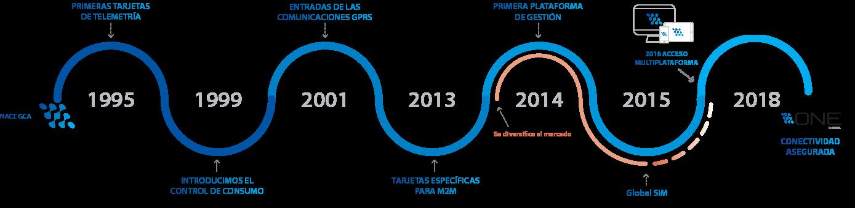 infografia-evolucion