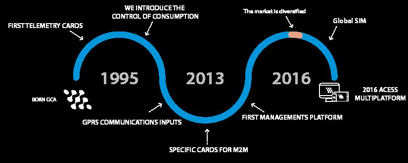 infografia-evolucion_corta